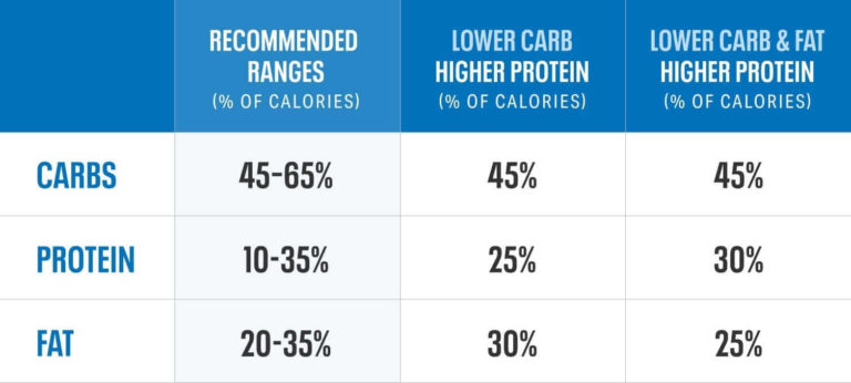 Recommended breakdown of protein fats and carbs